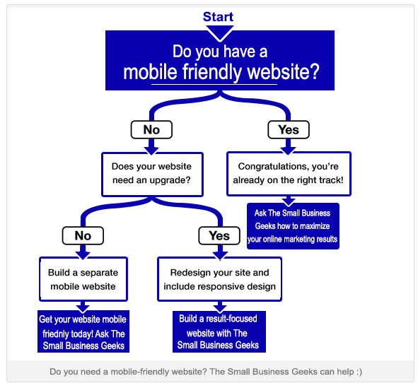 Mobile Website: Responsive or Dedicated Design